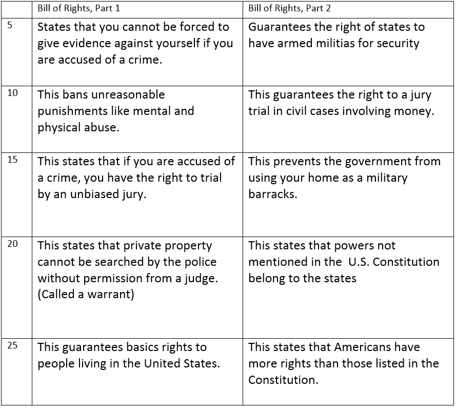 federalist dbq essay Below is an essay on ratification of us constitution dbq from anti essays,  the biggest supporter of the united states constitution was the federalist party the federalists did not have a bill of rights this was not needed.
